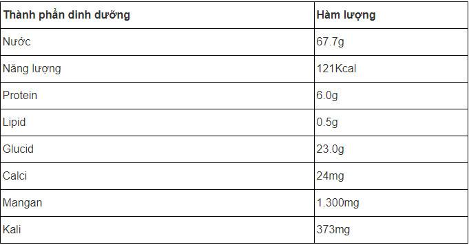 Thành phần dinh dưỡng từ tỏi